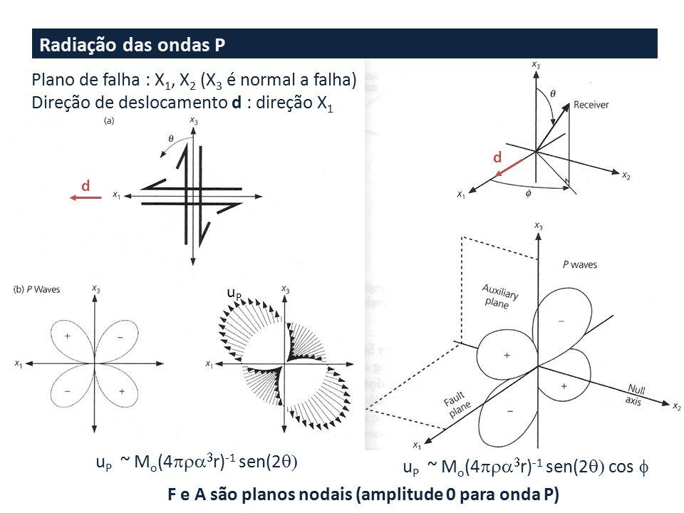 Radiação das ondas P Plano de falha : X1, X2 (X3 é normal a falha)