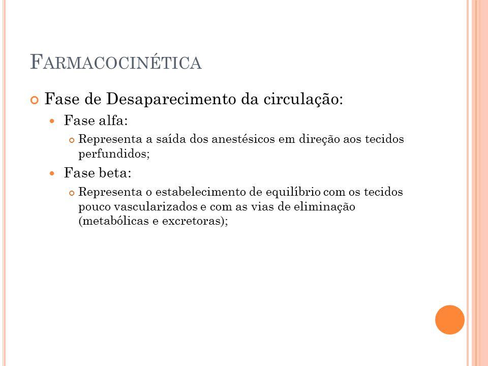 Farmacocinética Fase de Desaparecimento da circulação: Fase alfa: