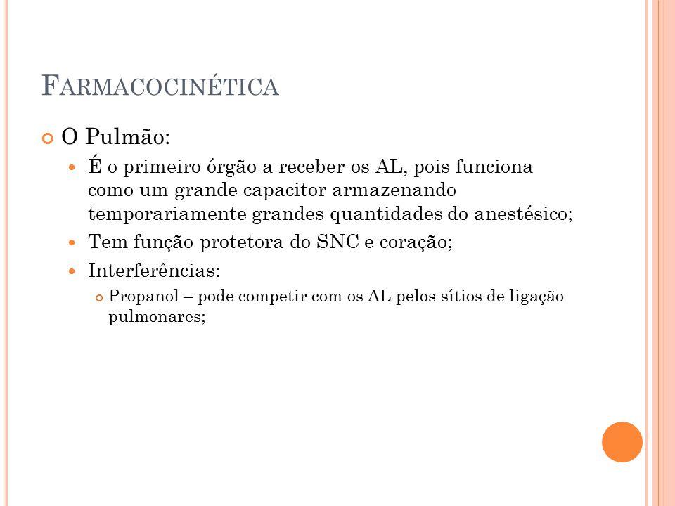 Farmacocinética O Pulmão: