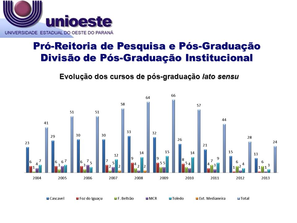 Evolução dos cursos de pós-graduação lato sensu