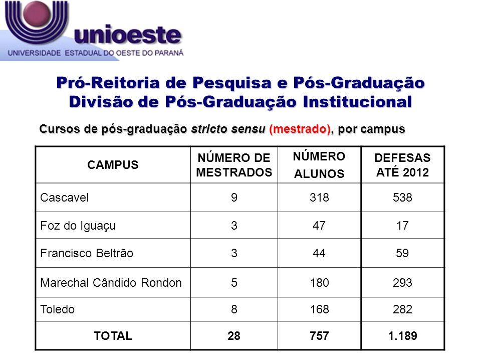 Pró-Reitoria de Pesquisa e Pós-Graduação Divisão de Pós-Graduação Institucional