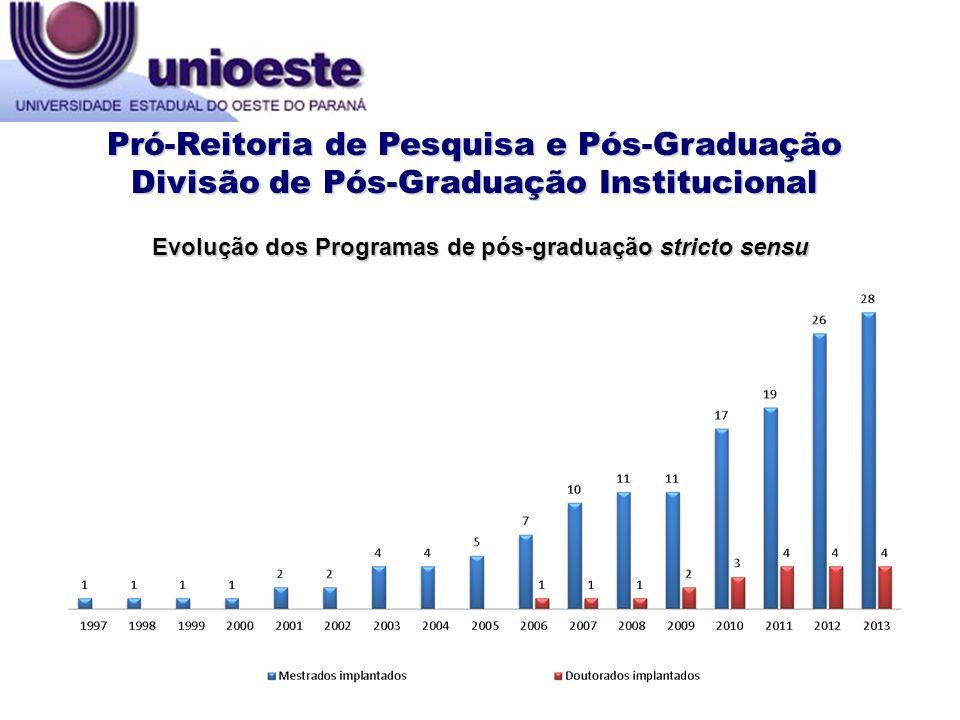 Evolução dos Programas de pós-graduação stricto sensu