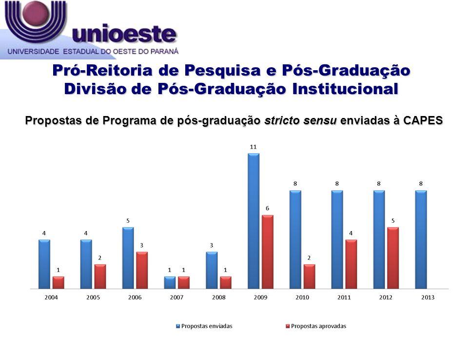 Propostas de Programa de pós-graduação stricto sensu enviadas à CAPES