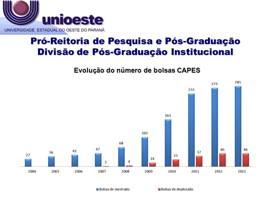 Evolução do número de bolsas CAPES
