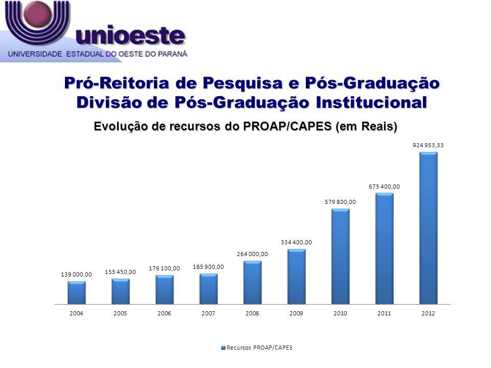Evolução de recursos do PROAP/CAPES (em Reais)