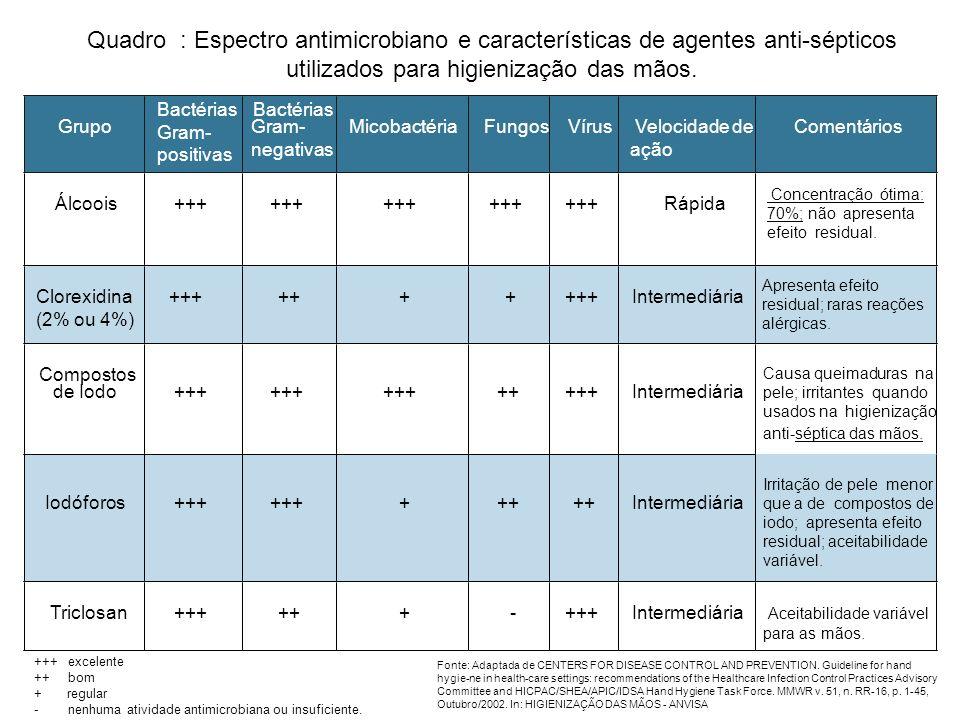Quadro : Espectro antimicrobiano e características de agentes anti-sépticos utilizados para higienização das mãos.