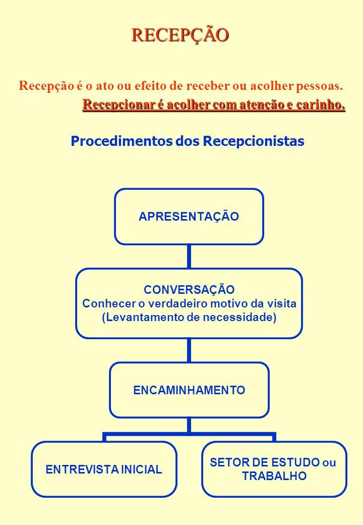 RECEPÇÃO Recepção é o ato ou efeito de receber ou acolher pessoas.