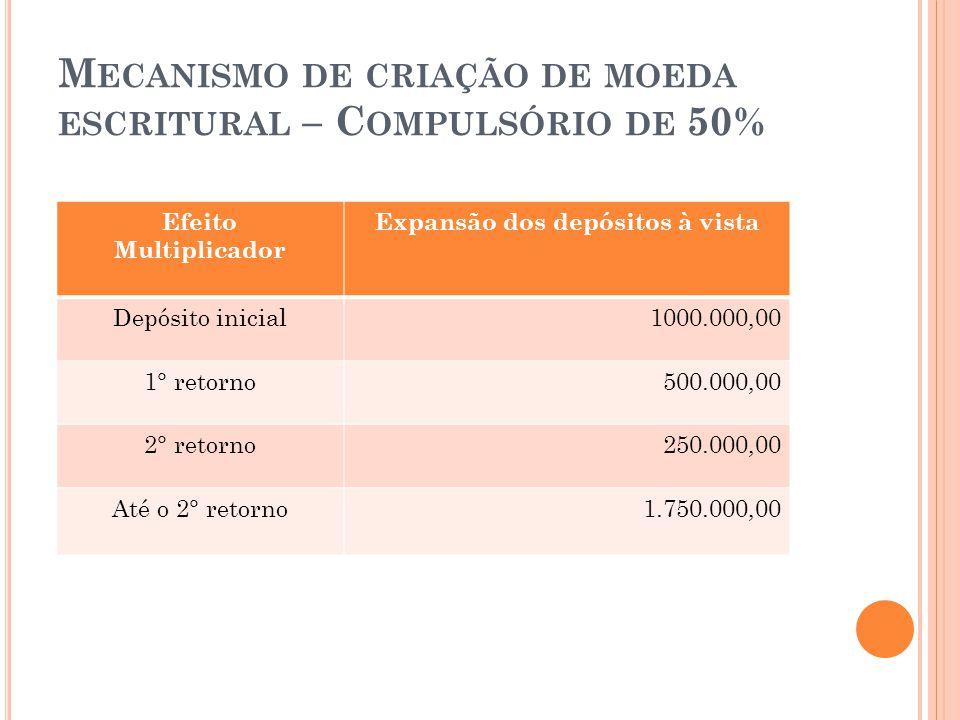 Mecanismo de criação de moeda escritural – Compulsório de 50%