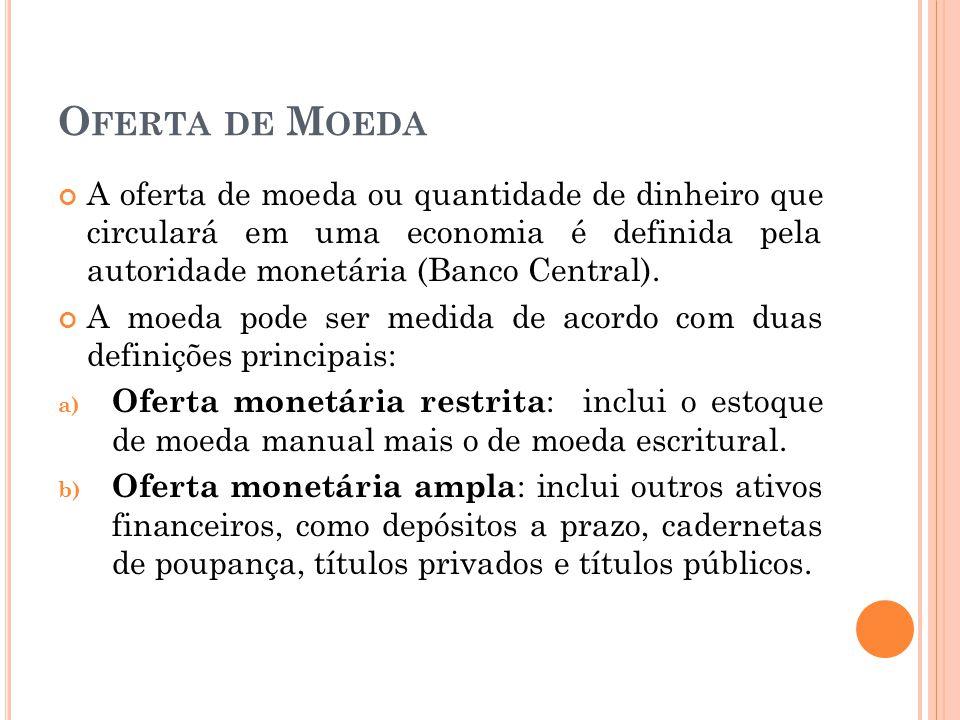 Oferta de Moeda A oferta de moeda ou quantidade de dinheiro que circulará em uma economia é definida pela autoridade monetária (Banco Central).