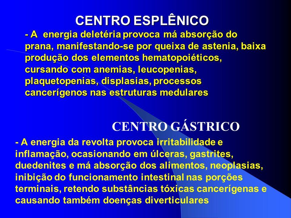 CENTRO ESPLÊNICO - A energia deletéria provoca má absorção do prana, manifestando-se por queixa de astenia, baixa produção dos elementos hematopoiéticos, cursando com anemias, leucopenias, plaquetopenias, displasias, processos cancerígenos nas estruturas medulares