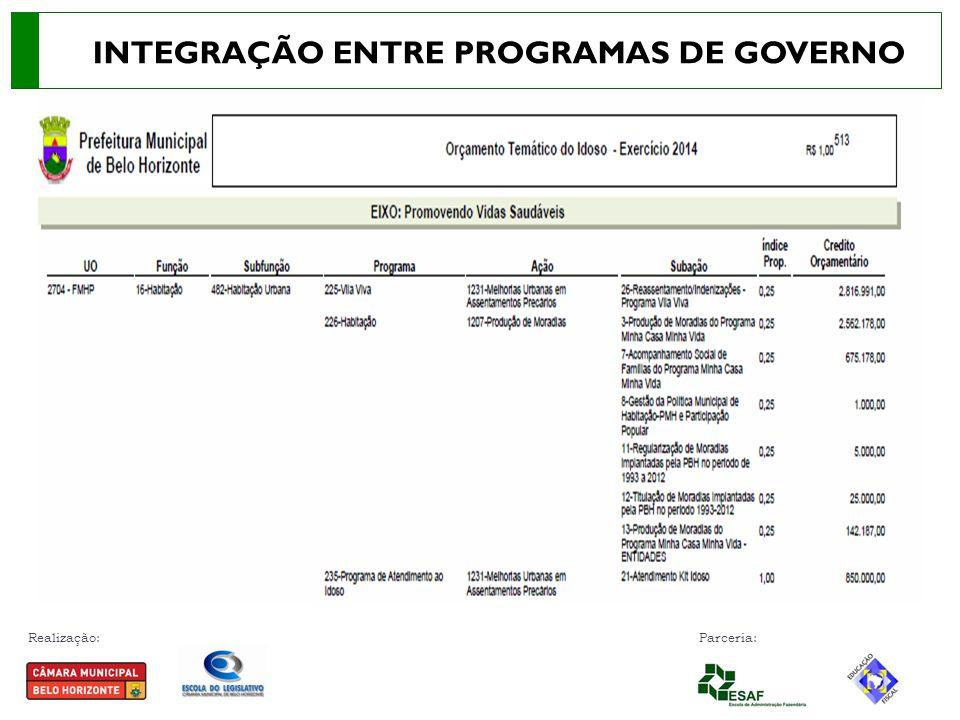 INTEGRAÇÃO ENTRE PROGRAMAS DE GOVERNO