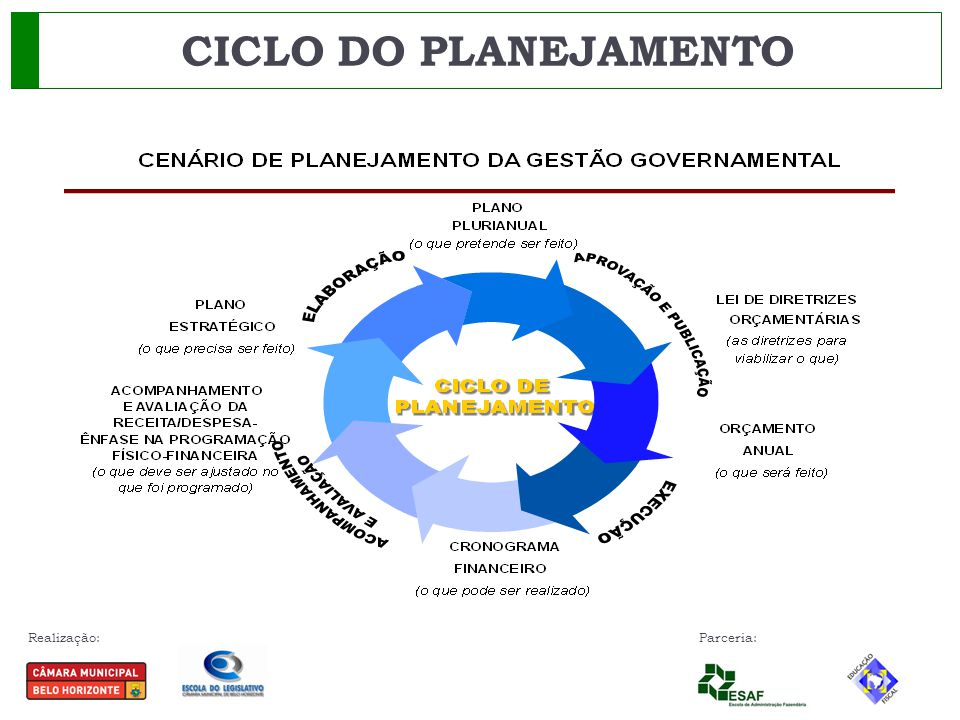 CICLO DO PLANEJAMENTO