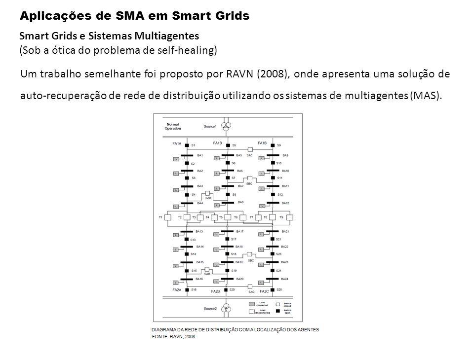 Aplicações de SMA em Smart Grids