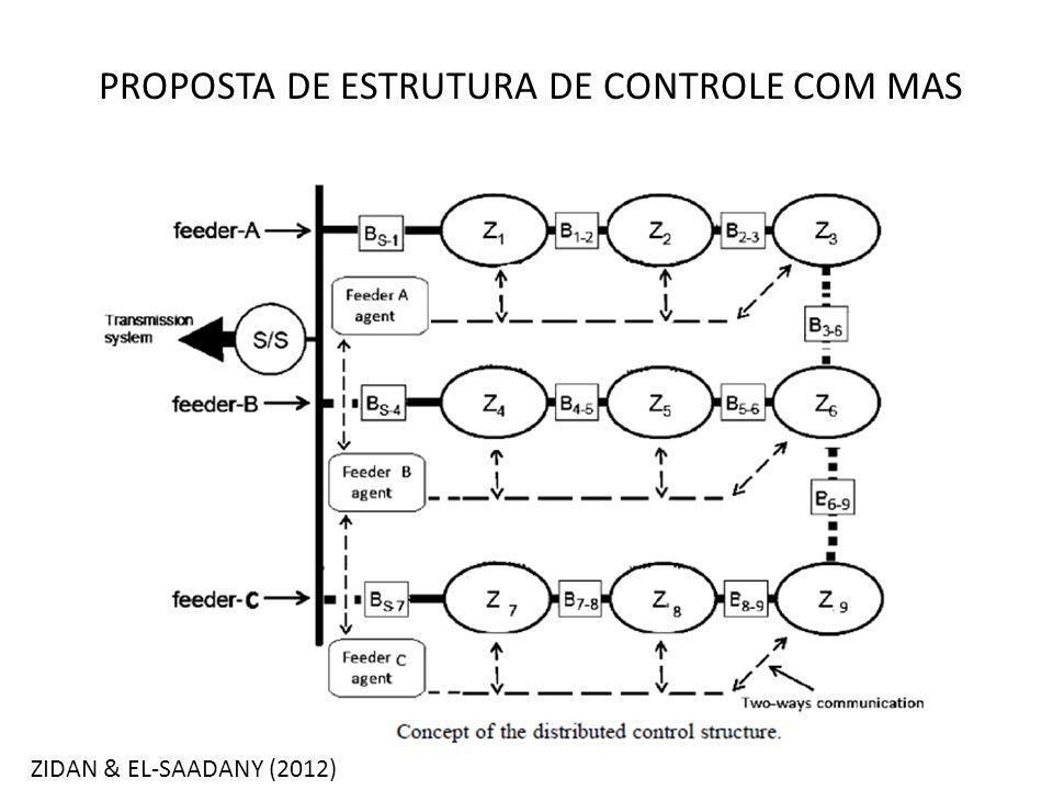 PROPOSTA DE ESTRUTURA DE CONTROLE COM MAS