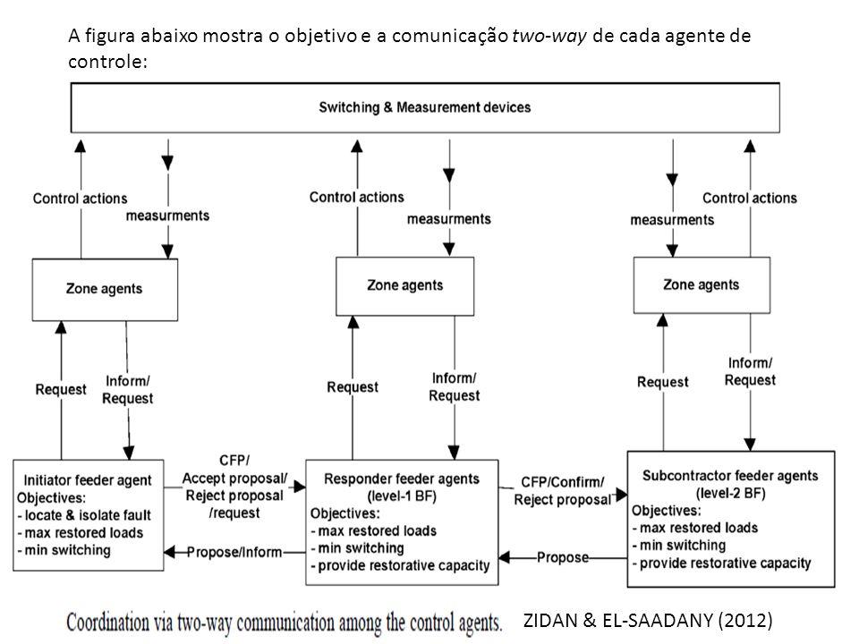 A figura abaixo mostra o objetivo e a comunicação two-way de cada agente de controle: