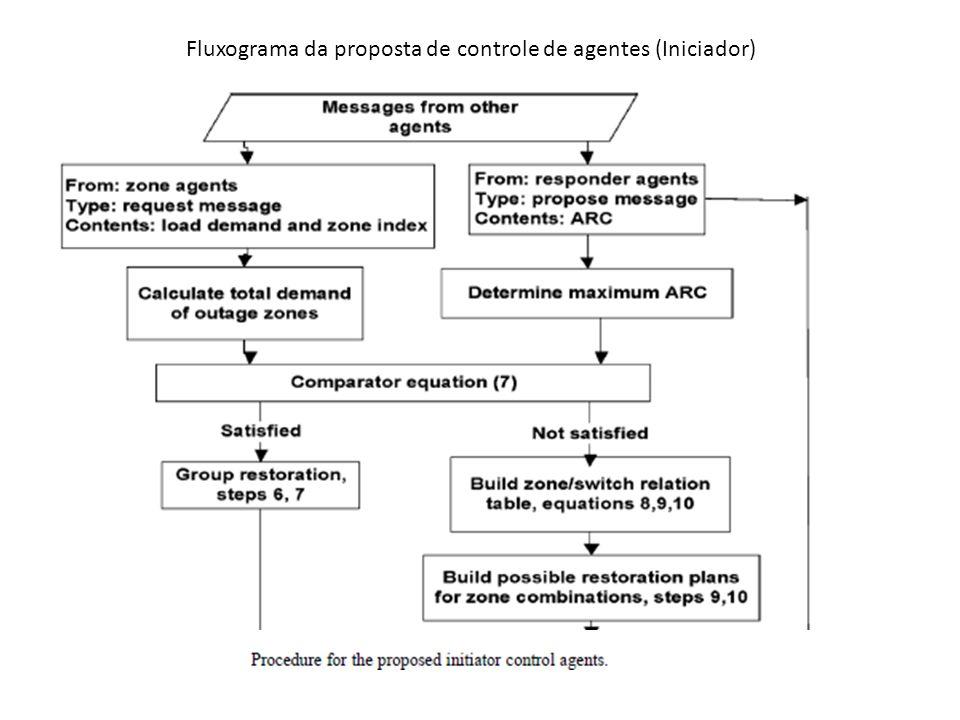 Fluxograma da proposta de controle de agentes (Iniciador)