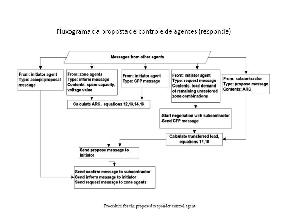 Fluxograma da proposta de controle de agentes (responde)