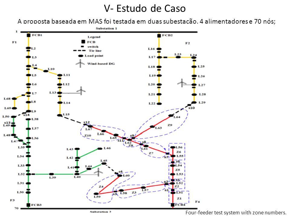 V- Estudo de Caso A proposta baseada em MAS foi testada em duas subestação, 4 alimentadores e 70 nós;