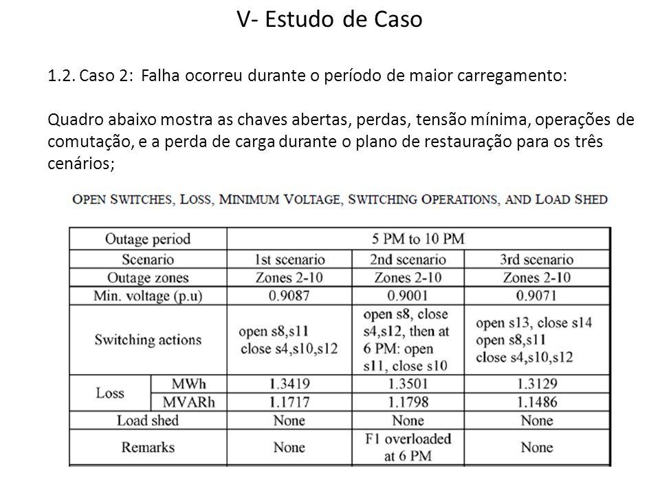 V- Estudo de Caso 1.2. Caso 2: Falha ocorreu durante o período de maior carregamento: