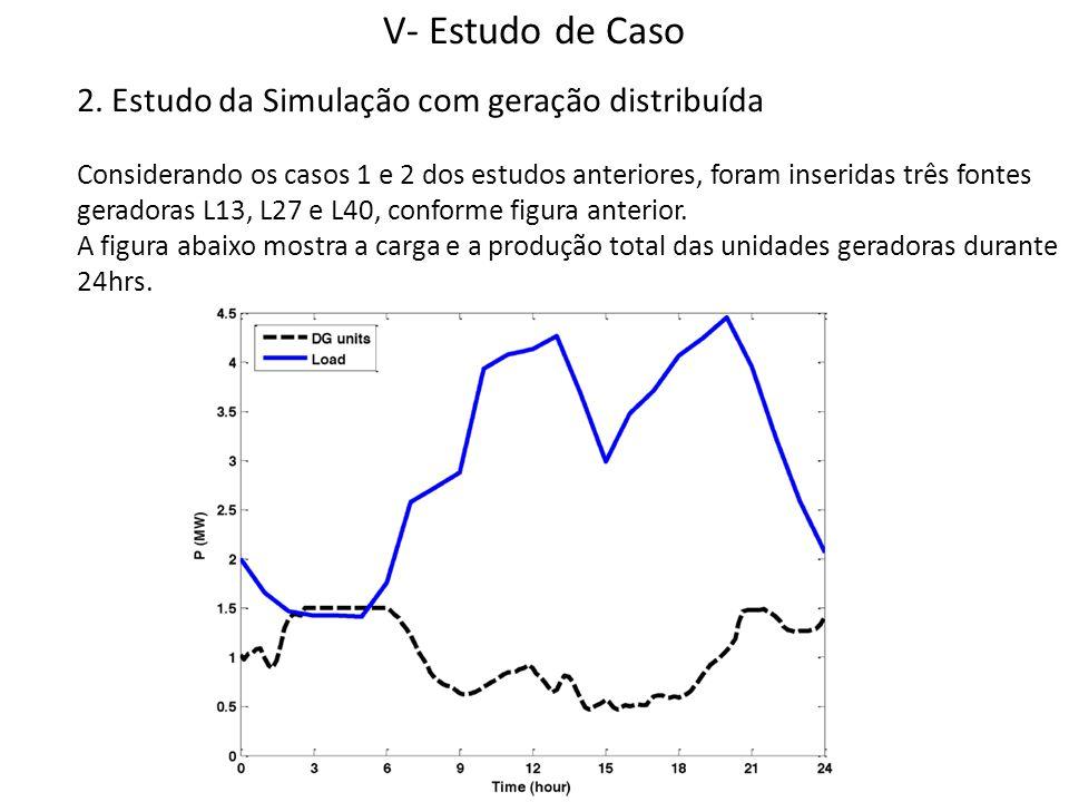 V- Estudo de Caso 2. Estudo da Simulação com geração distribuída