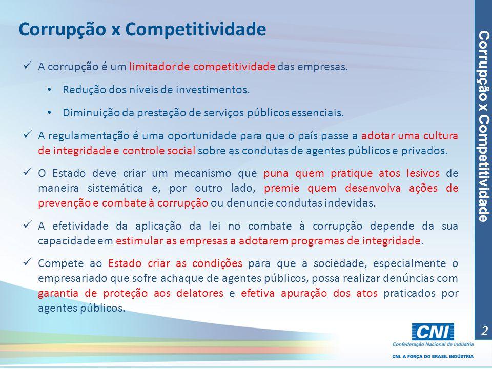 Corrupção x Competitividade