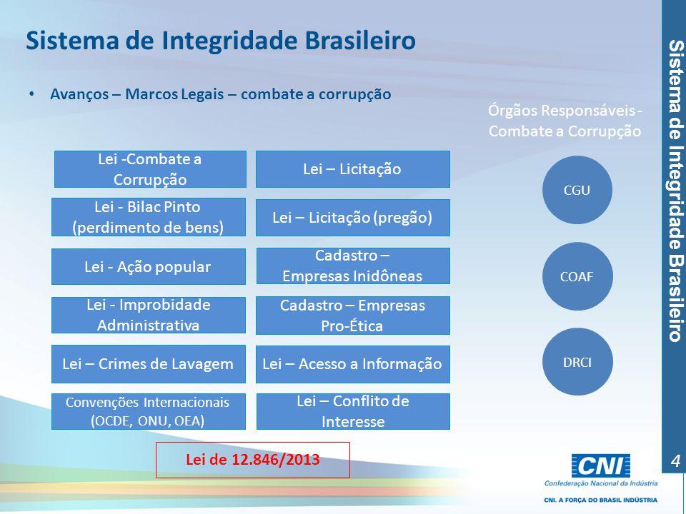 Sistema de Integridade Brasileiro