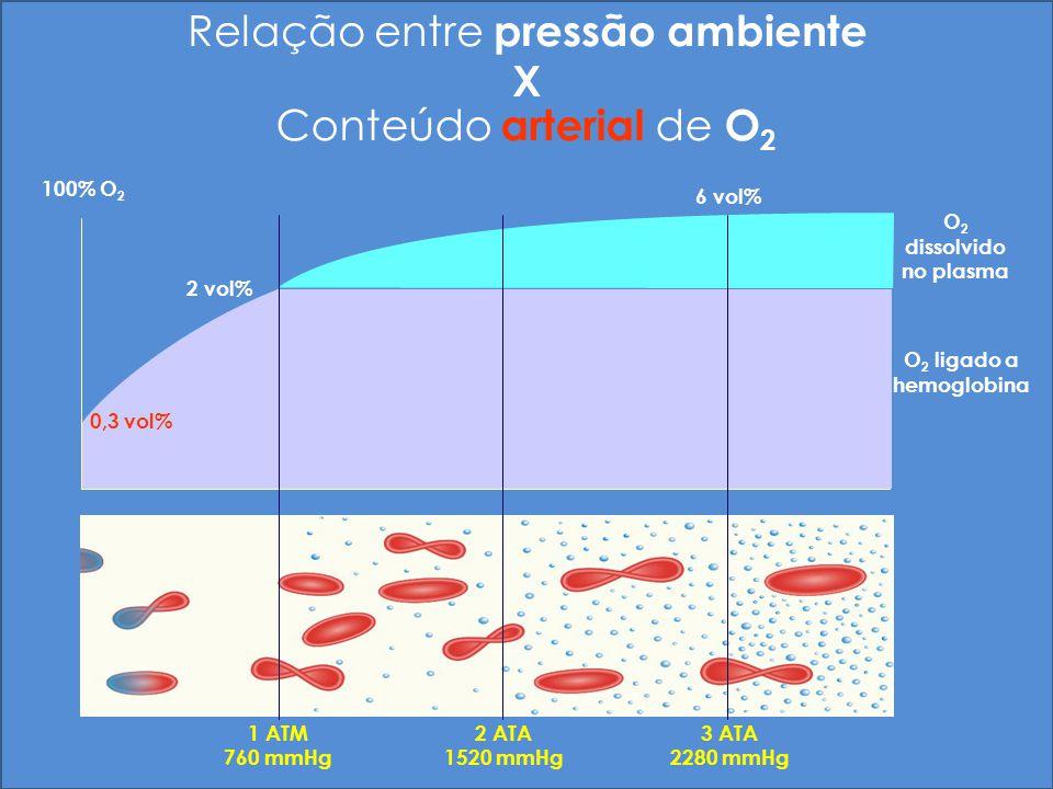Relação entre pressão ambiente