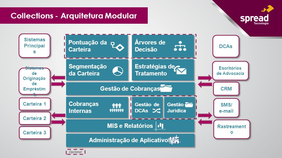 Collections - Arquitetura Modular