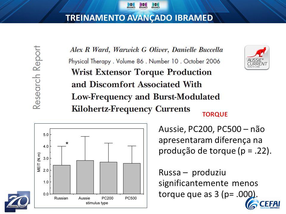 Russa – produziu significantemente menos torque que as 3 (p= .000).