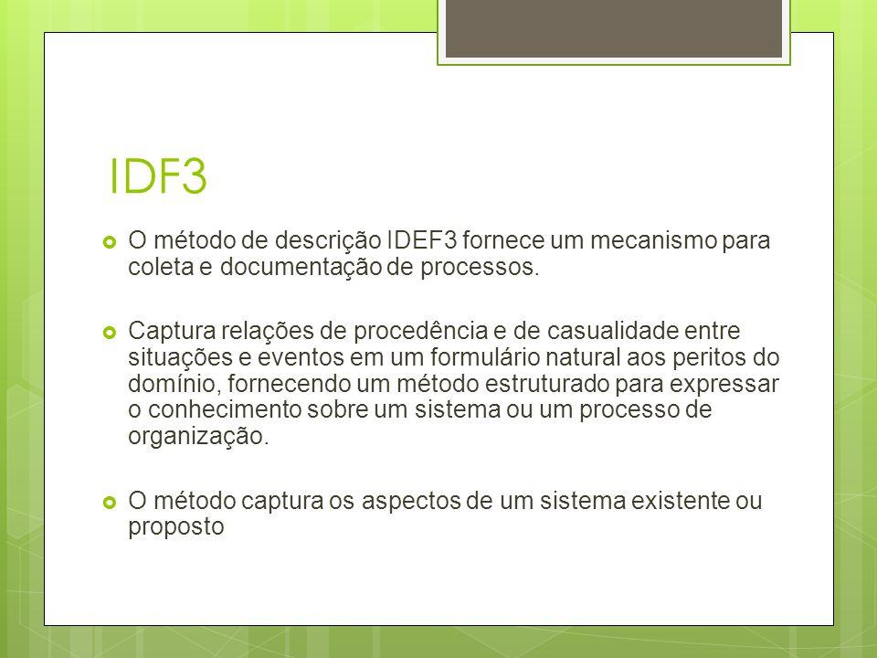 IDF3 O método de descrição IDEF3 fornece um mecanismo para coleta e documentação de processos.