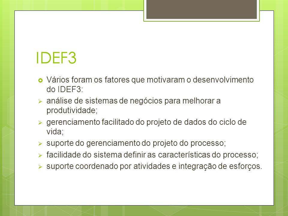 IDEF3 Vários foram os fatores que motivaram o desenvolvimento do IDEF3: análise de sistemas de negócios para melhorar a produtividade;