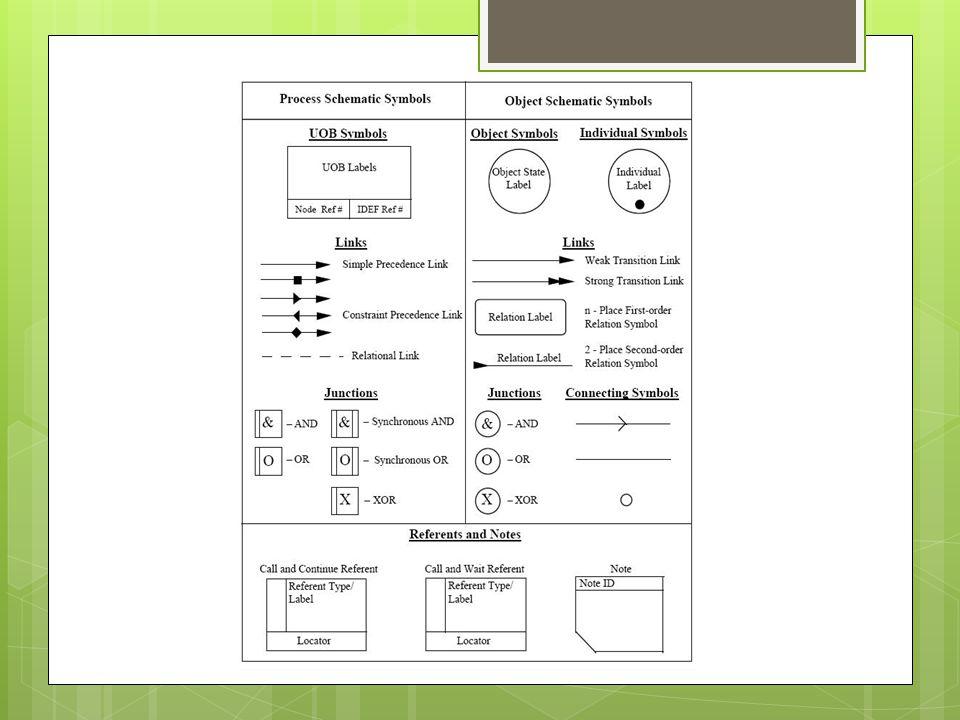 Símbolos de Esquema de Processo e Objetos