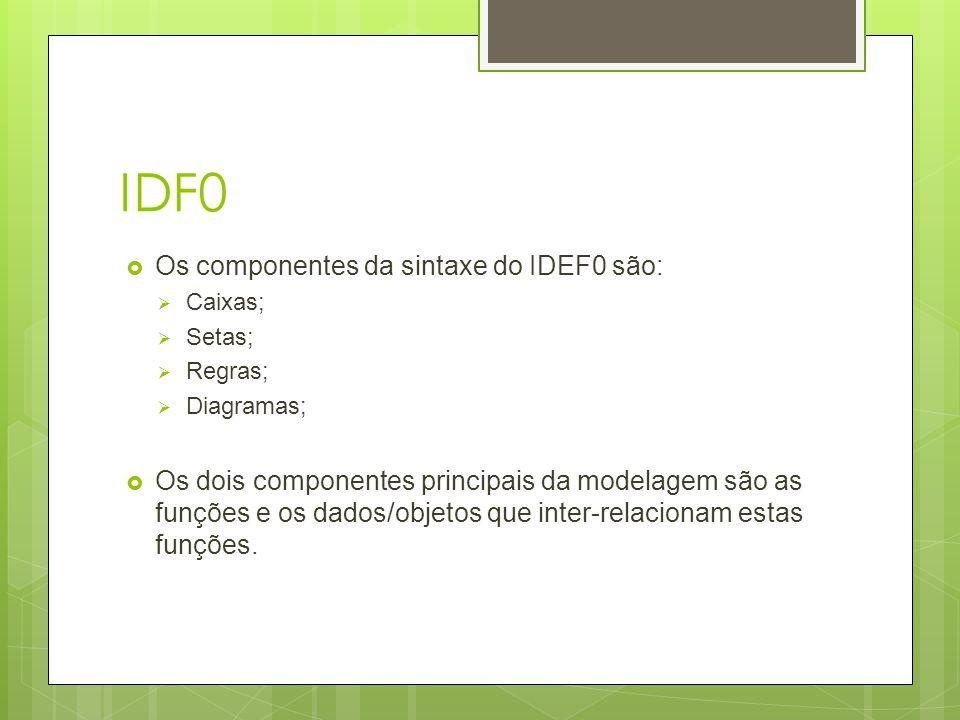 IDF0 Os componentes da sintaxe do IDEF0 são: