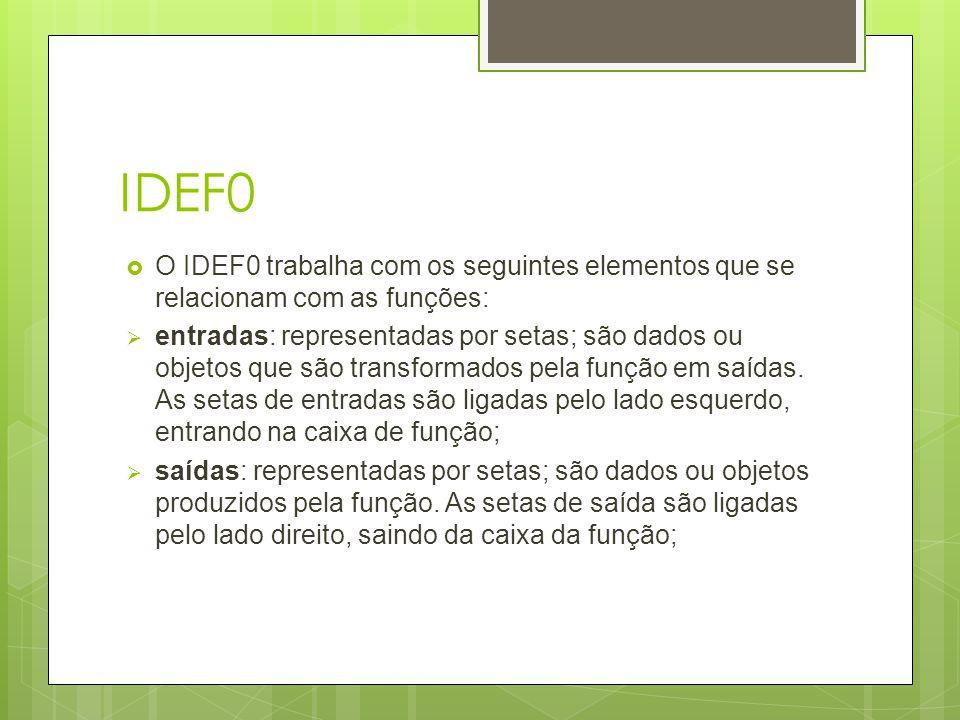 IDEF0 O IDEF0 trabalha com os seguintes elementos que se relacionam com as funções:
