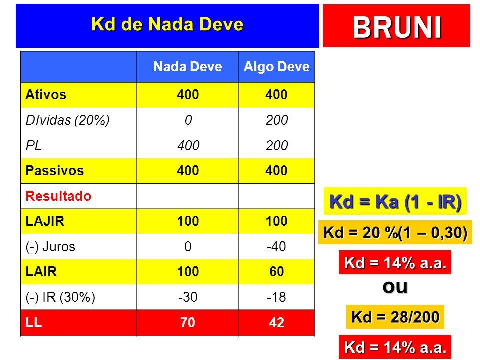 ou Kd de Nada Deve Kd = Ka (1 - IR) Kd = 20 %(1 – 0,30) Kd = 14% a.a.