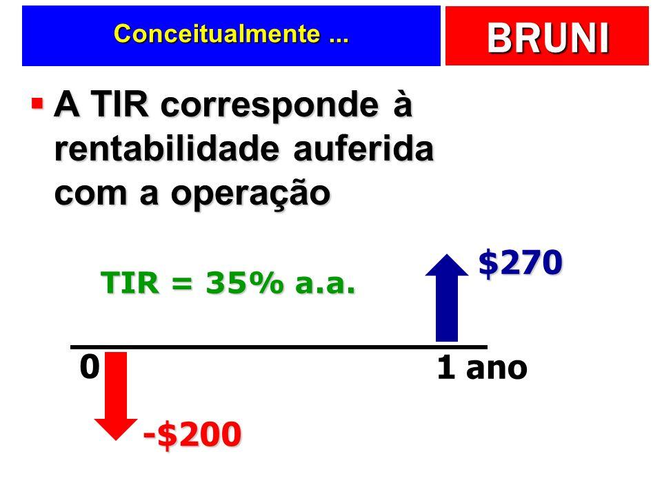 A TIR corresponde à rentabilidade auferida com a operação