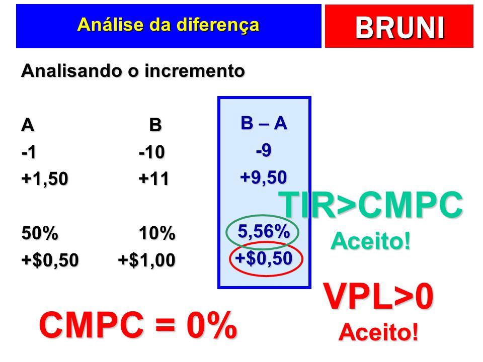 TIR>CMPC VPL>0 CMPC = 0%