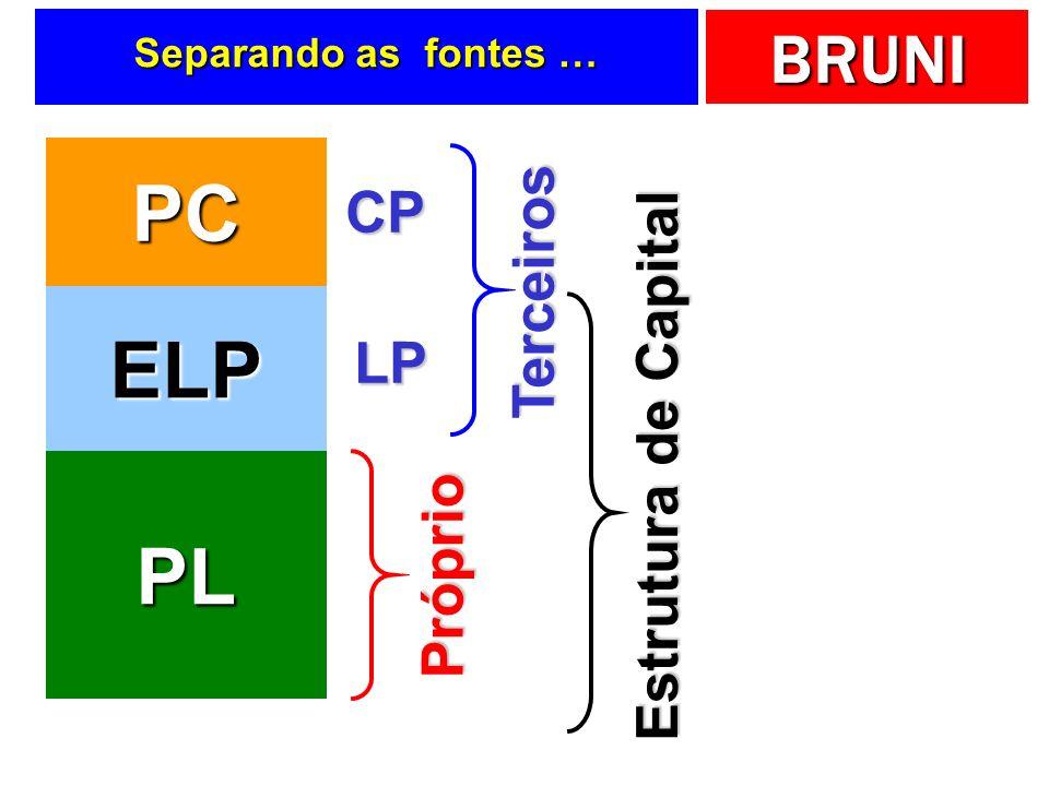 PC ELP PL CP Terceiros Estrutura de Capital LP Próprio