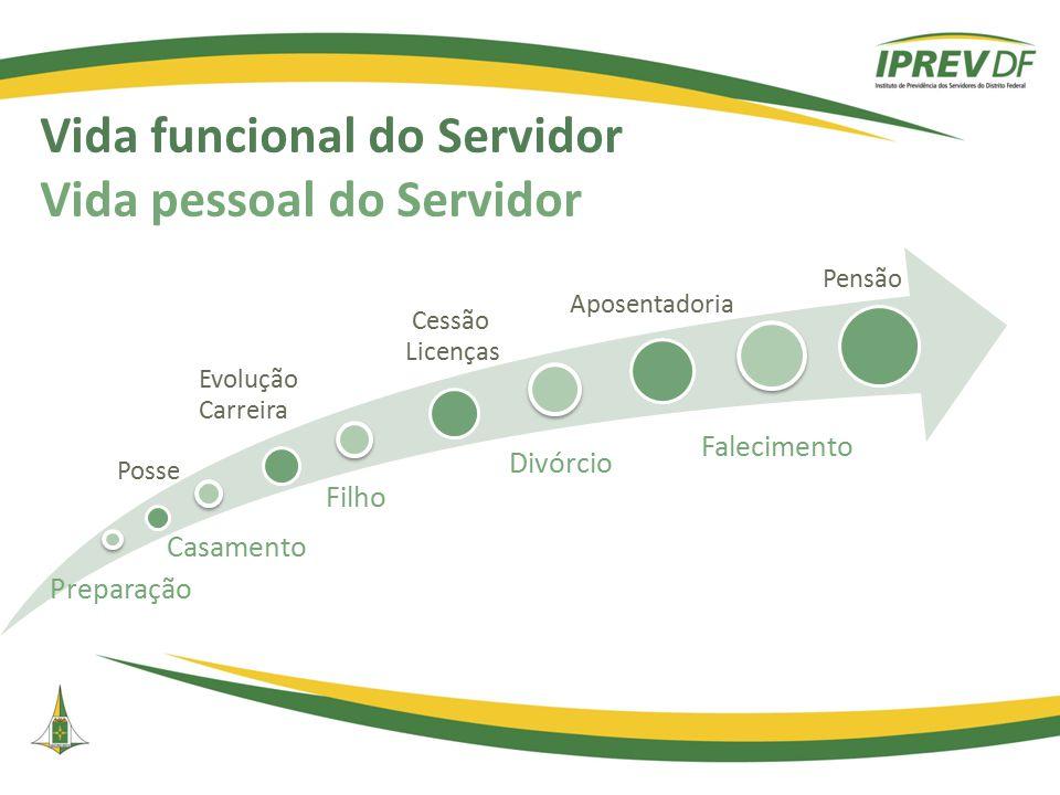 Vida funcional do Servidor Vida pessoal do Servidor