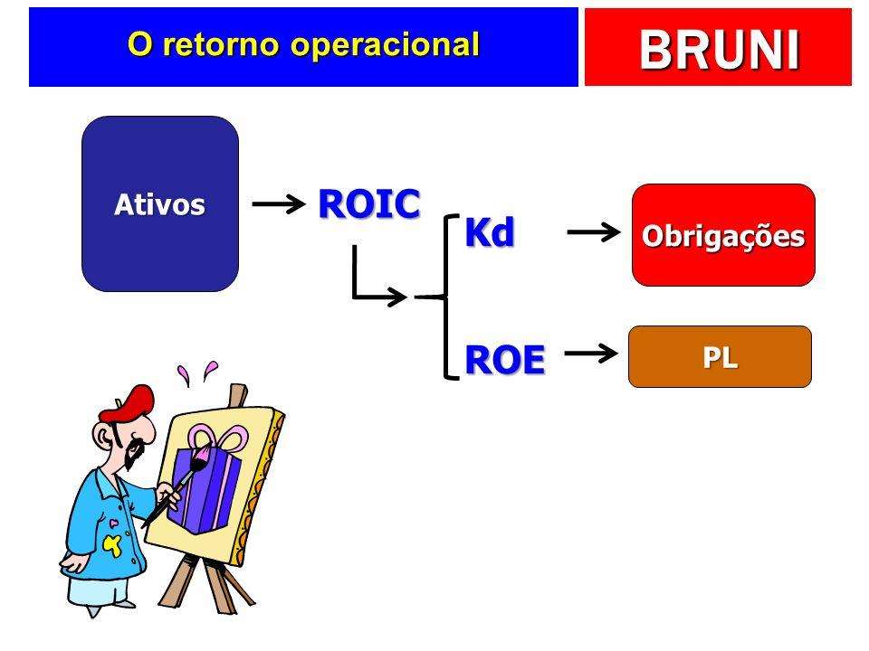 O retorno operacional Ativos ROIC Obrigações Kd PL ROE