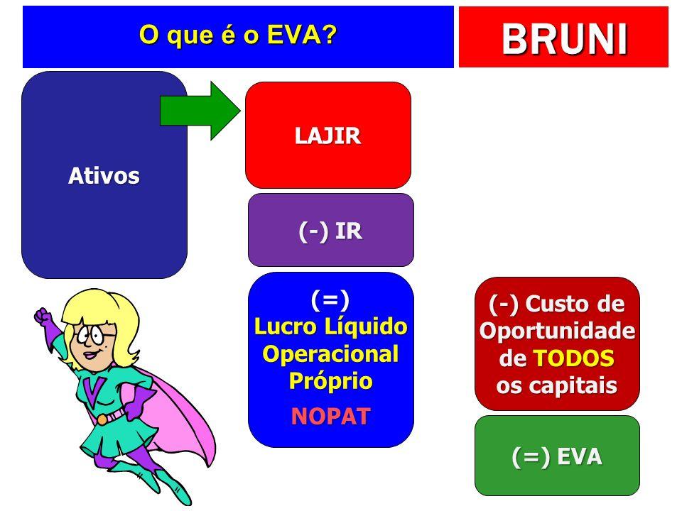 O que é o EVA LAJIR Ativos (-) IR (=)
