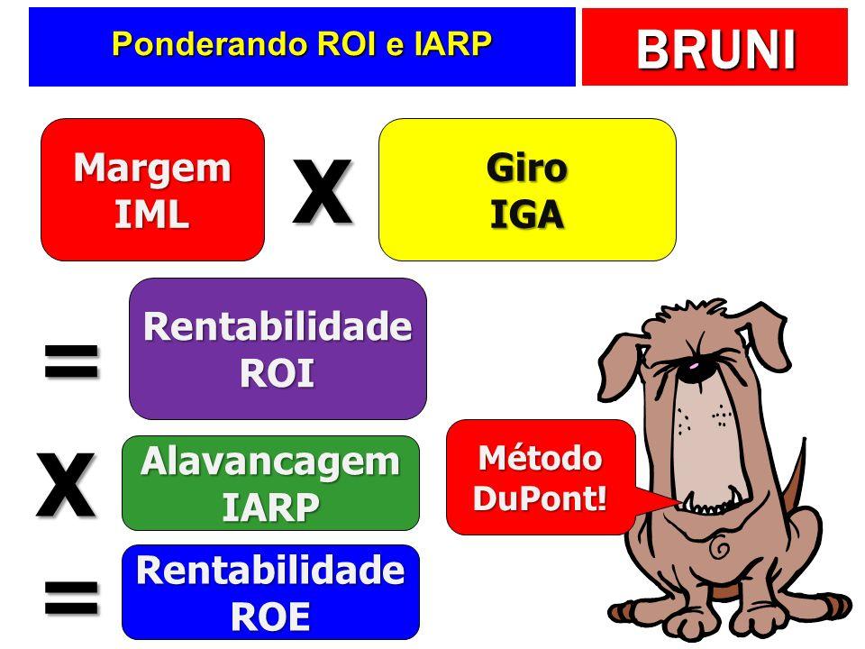 X = X = Margem IML Giro IGA Rentabilidade ROI Alavancagem IARP