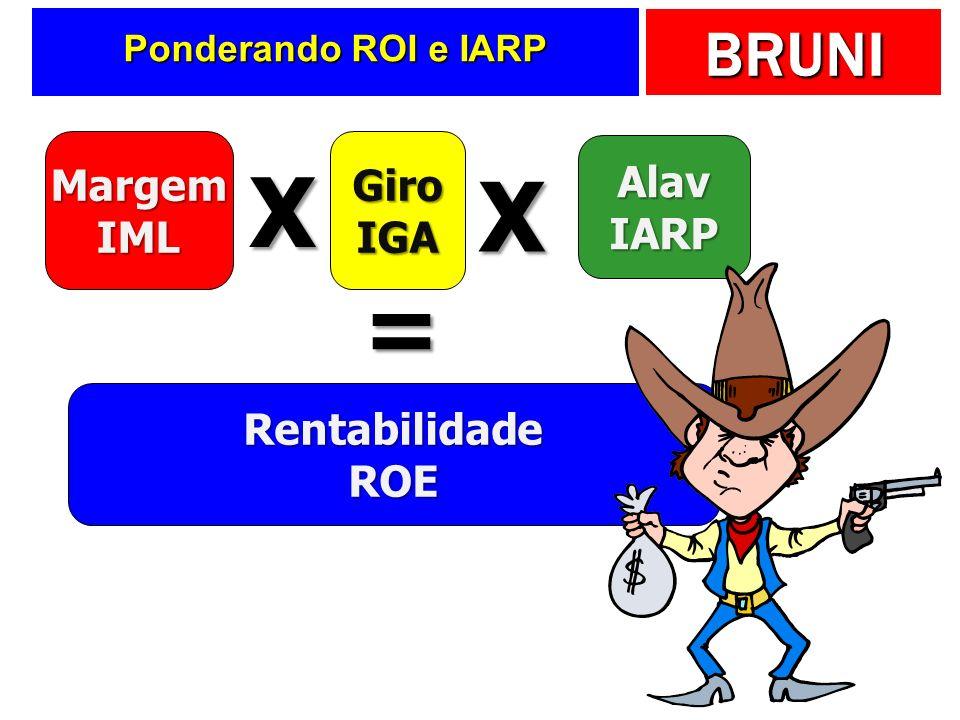 X X = Margem IML Giro IGA Alav IARP Rentabilidade ROE