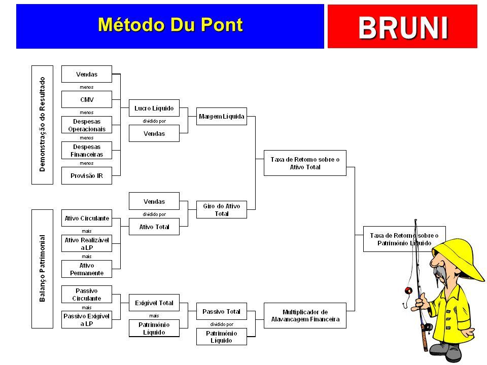 Método Du Pont