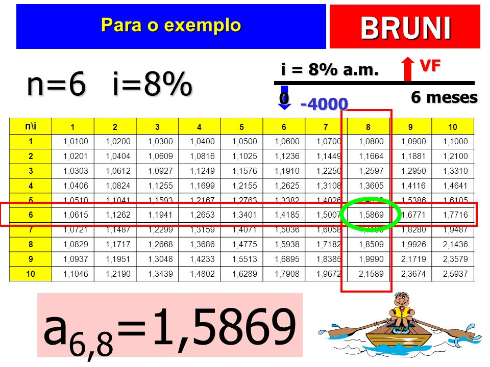 a6,8=1,5869 n=6 i=8% Para o exemplo VF i = 8% a.m. 6 meses -4000 n\i 1