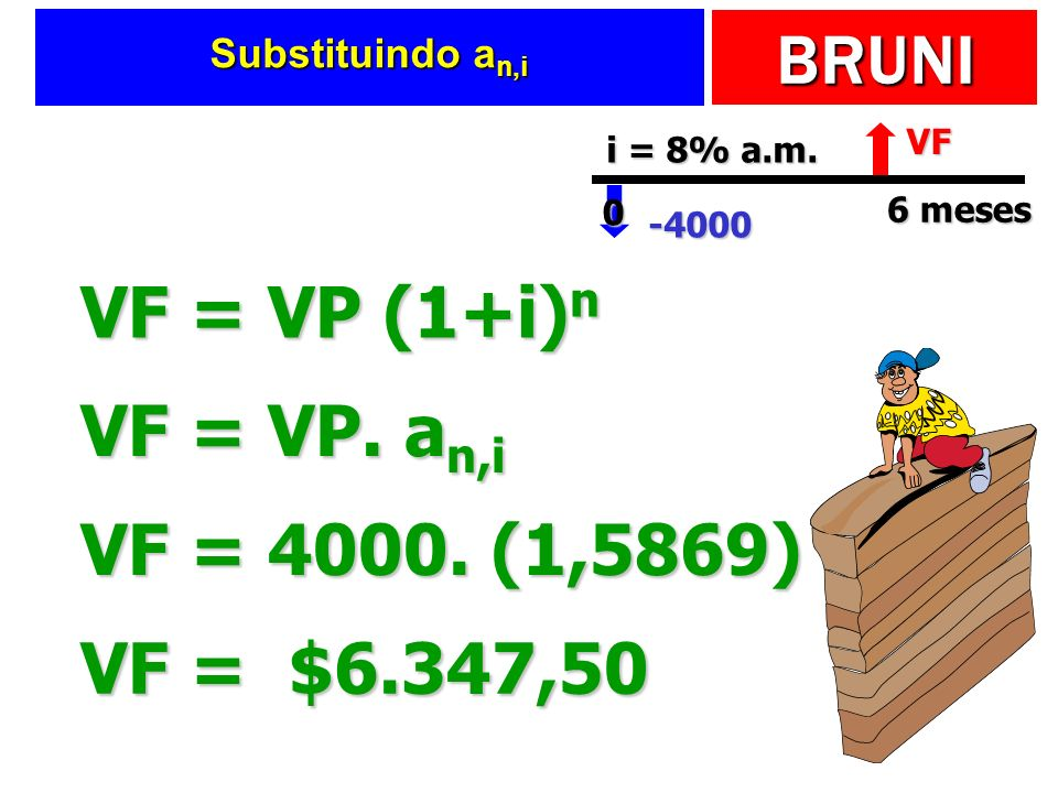 VF = VP (1+i)n VF = VP. an,i VF = 4000. (1,5869) VF = $6.347,50