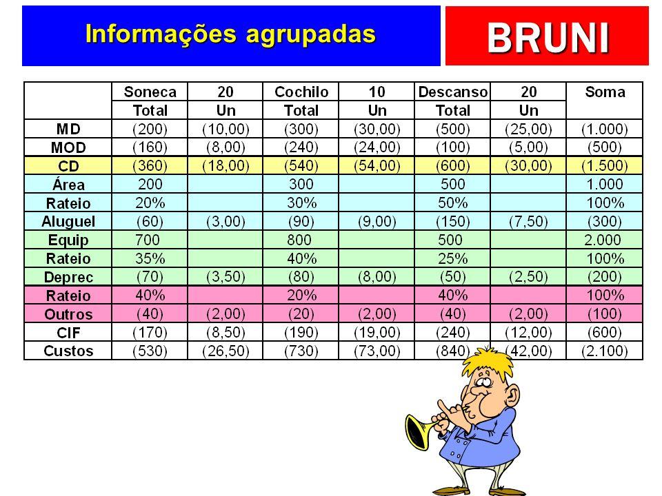 Informações agrupadas