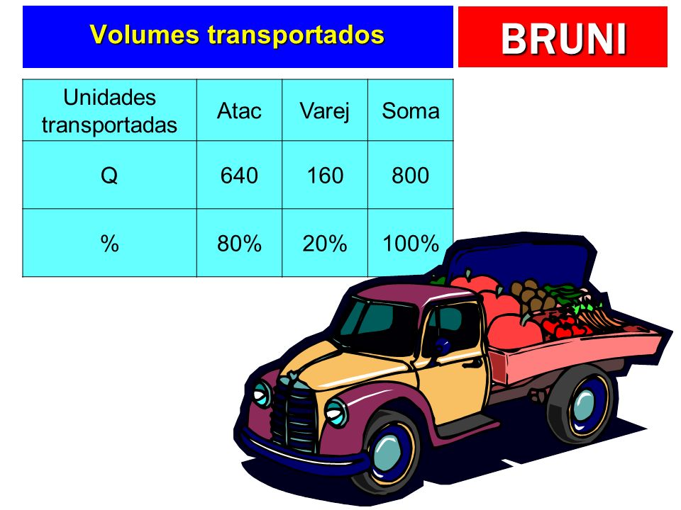 Volumes transportados