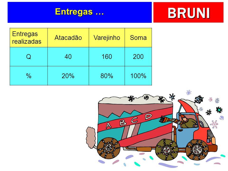 Entregas … Entregas realizadas Atacadão Varejinho Soma Q 40 160 200 %
