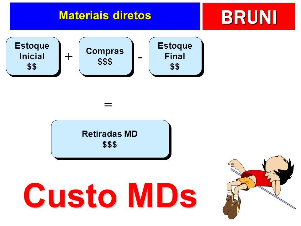 Custo MDs + - = Materiais diretos Estoque Inicial $$ Compras $$$